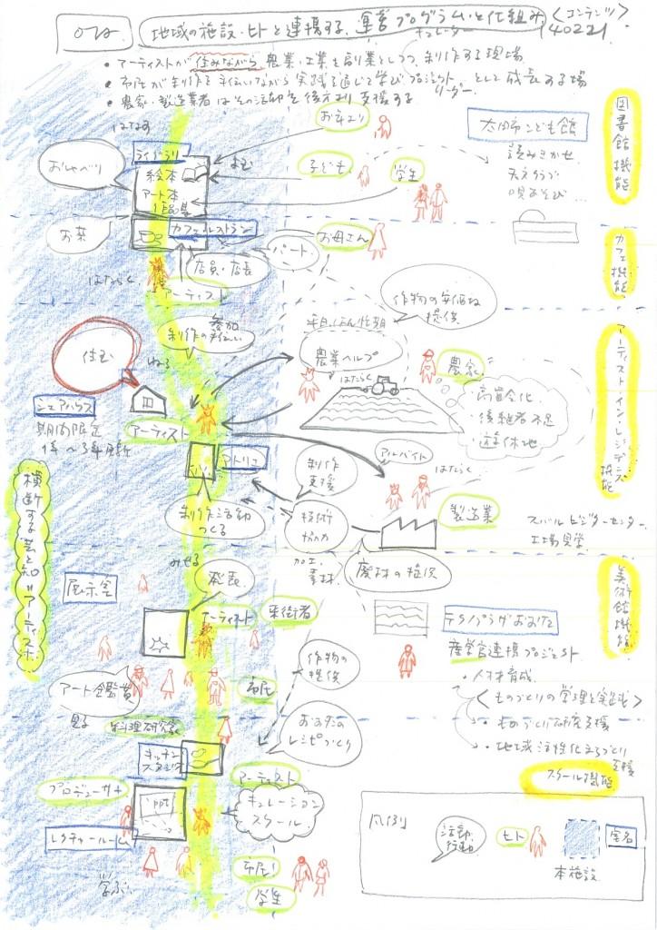 dcfab9afe6ba86326aff4c3752fabc0c 724x1024 (仮称)太田駅北口駅前文化交流施設設計プロポーザル:優秀者